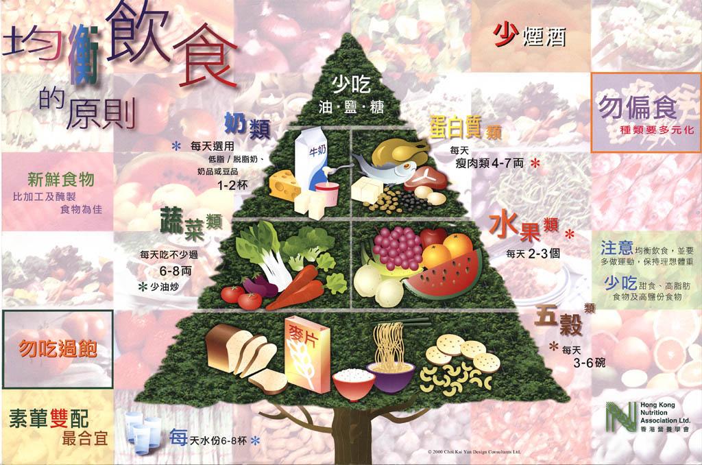 Balanced Diet - Food guide